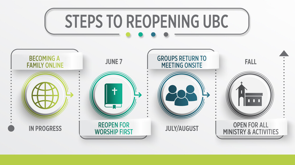 Reopening UBC For Worship First